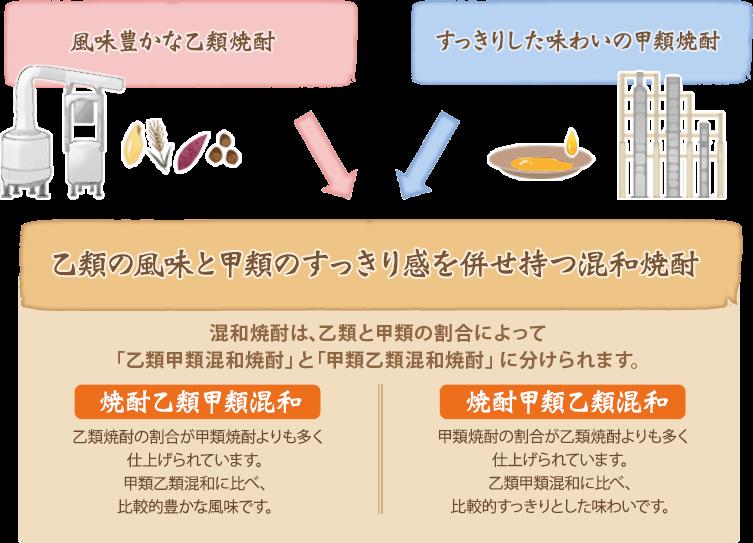 混和焼酎の製造方法